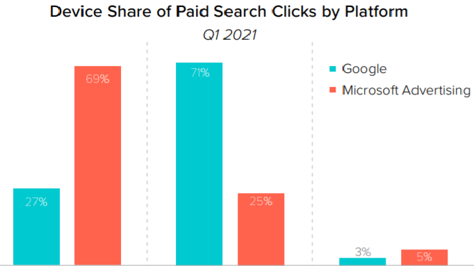 Device share of paid search clicks by platforms