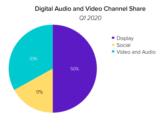 digital audio and video channel share