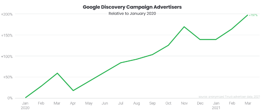 Google discovery campaign growth in Q1 2021