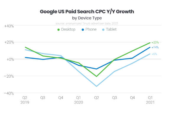 Google US paid search CPC growth in device types
