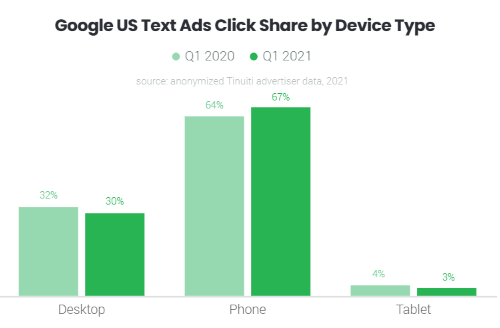 Google text ads click share by device type