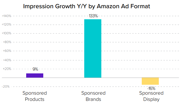 Impression growth for amazon products