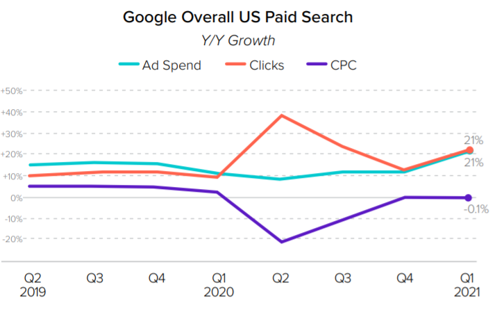 Google paid search in Q1 2021