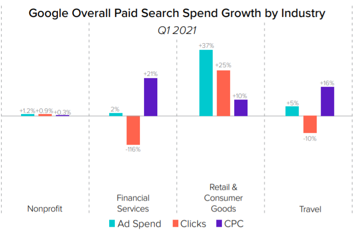 Google paid search spend growth by industry