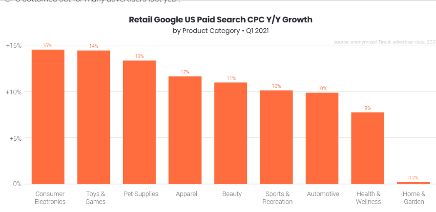 Retail Google Paid search CPC growth