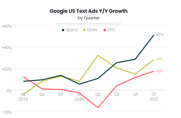 Q1 text ads cpc growth