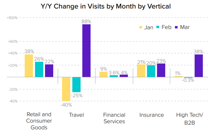 Year over year growth in travel and other industries