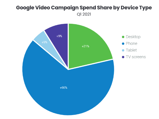 Video campaign spend share by device type