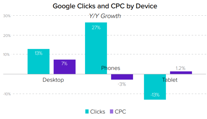 Clicks and cpc by device