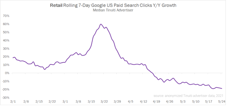Google US paid search clicks graph from Tinuiti