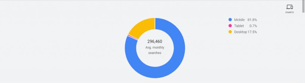 Search volume trends platform wise