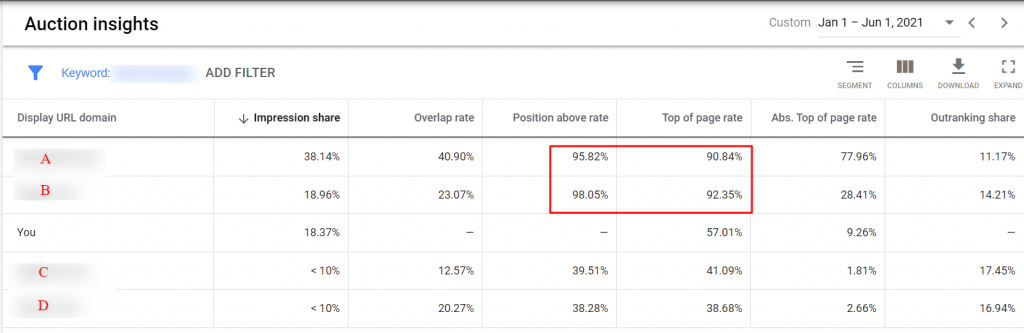 position above rate auction report google ads