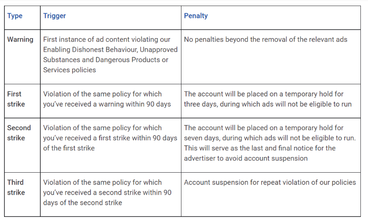Google ad system to prevent ad policy violation
