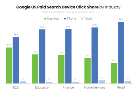 Google ads benchmark report shows Google paid search device click share