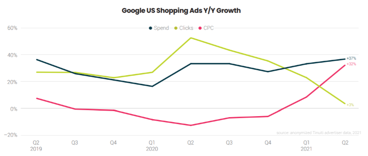 Google ads benchmark report shows Google shopping ads y/y growth
