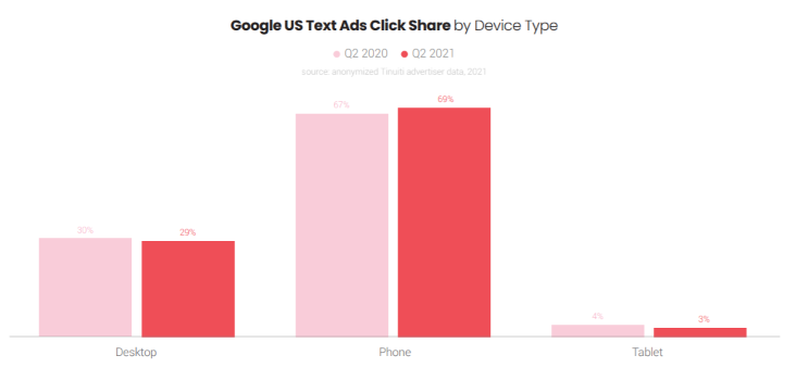 Google ads benchmark report shows Google text ad click share device type