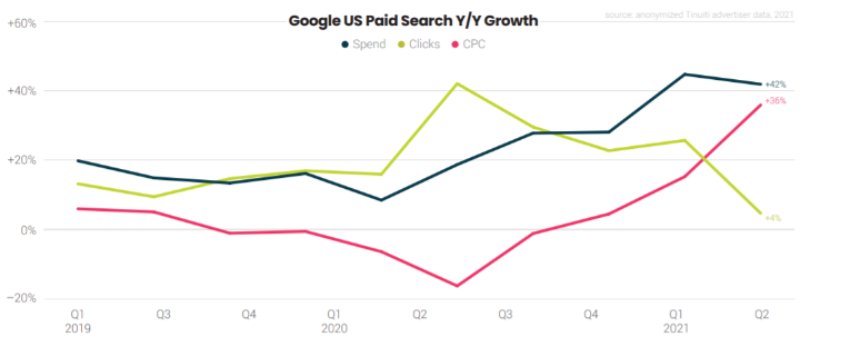 Google ads benchmark report shows Google paid search y/y growth