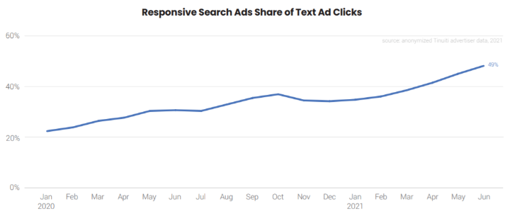 Google ads benchmark report shows Responsive search ads share of text ad clicks