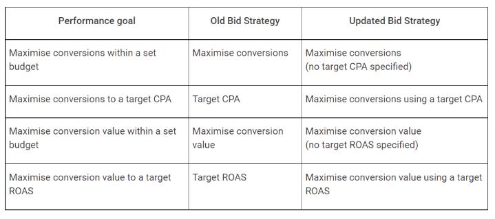 Updated Google ads bid strategies