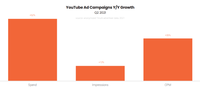 Google ads benchmark report shows YouTube ad campaign