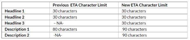 ETA Character limit in Google ads