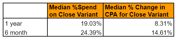close variant media ad spend 1 year and 6 months