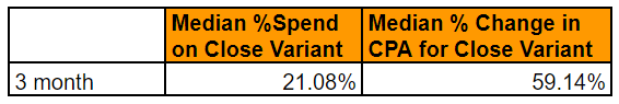 close variant media ad spend 3 months