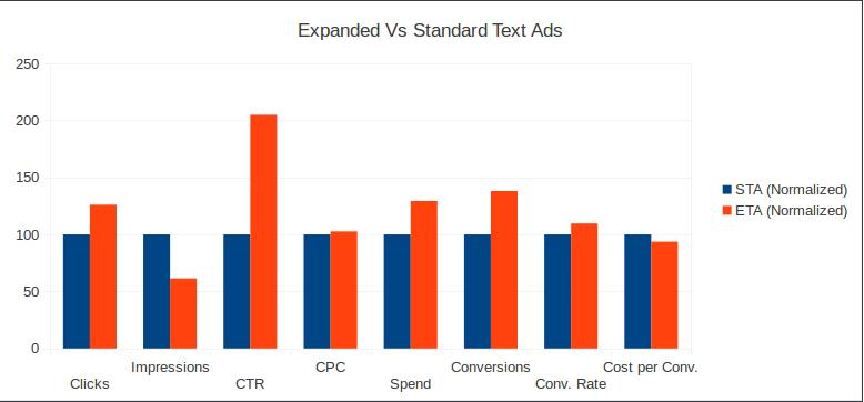 Expanded Text Ads Adoption Report