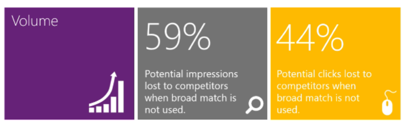 44% potential clicks are lost to competition